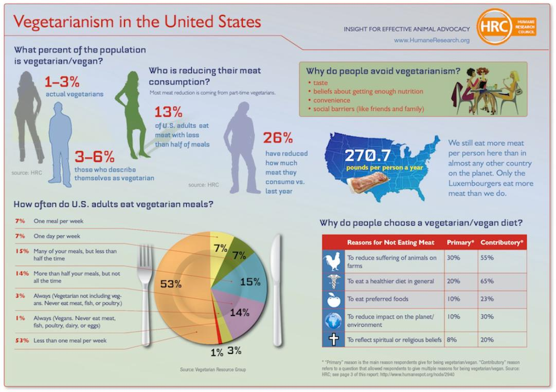 Infographic authored by Humane Research Council: http://www.humanespot.org/content/free-infographic-vegetarianism-united-states